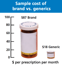 Image: Brand vs Generic Cost Chart
